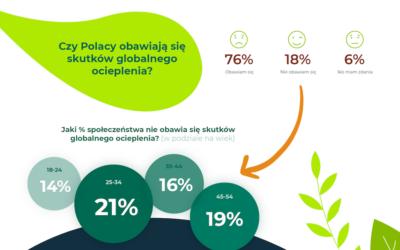 Polacy obawiają się zmian klimatycznych